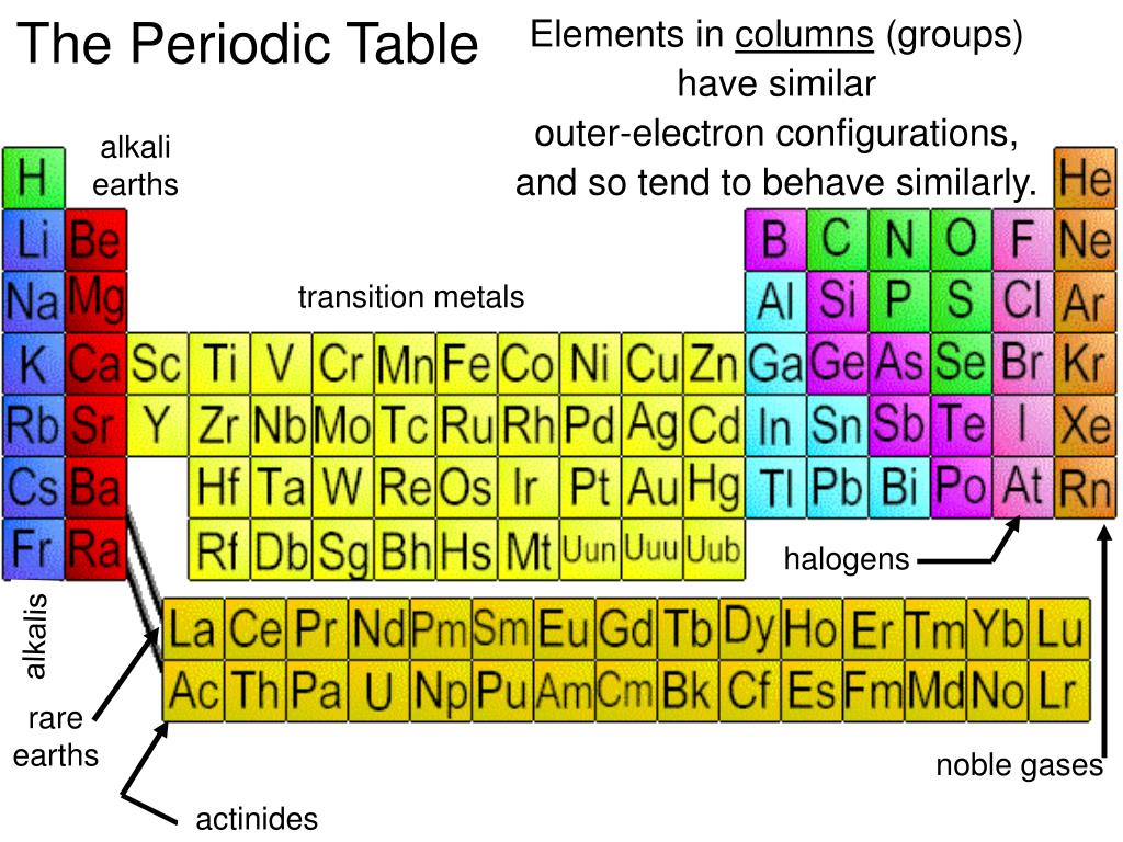 Elements in