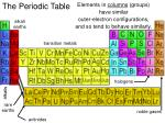 the periodic table11
