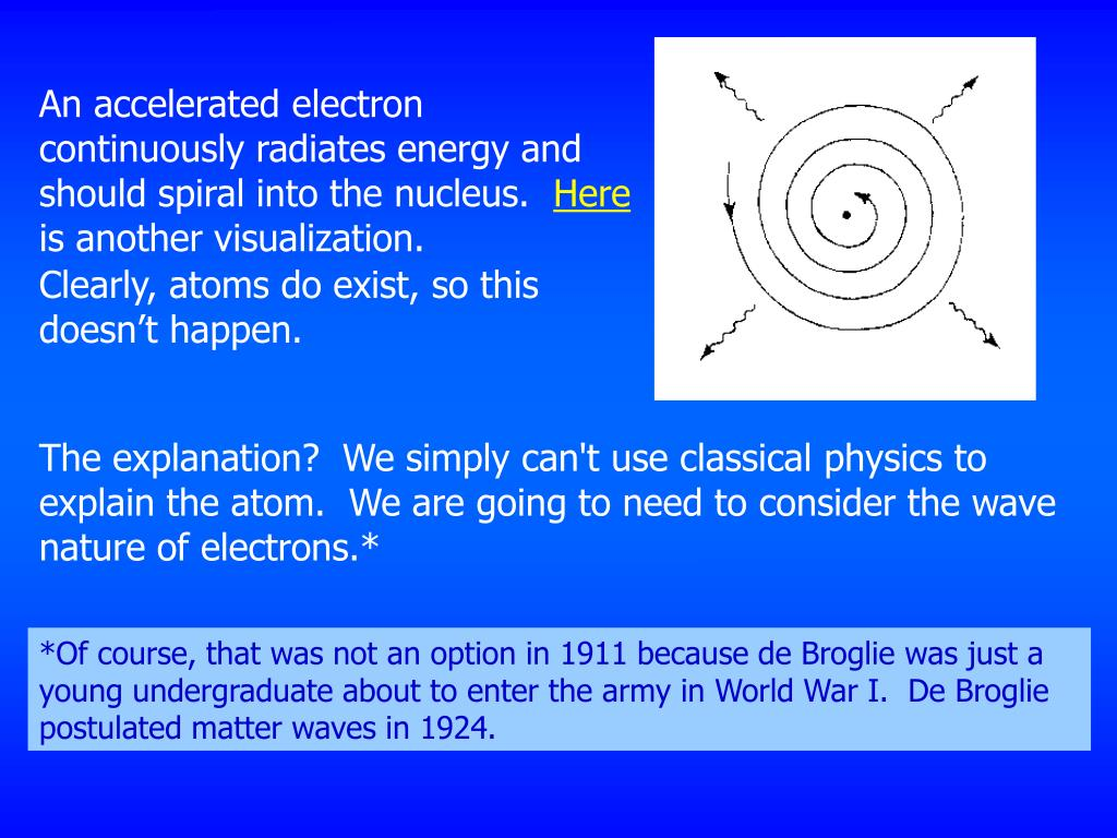 An accelerated electron continuously radiates energy and should spiral into the nucleus.