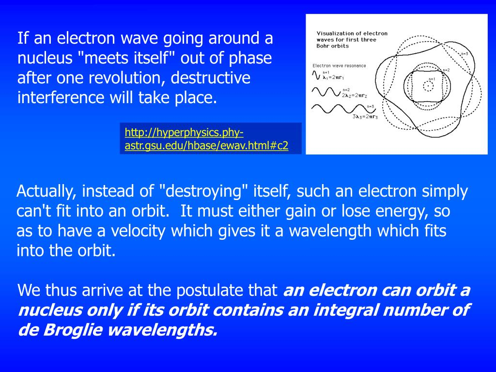 """If an electron wave going around a nucleus """"meets itself"""" out of phase after one revolution, destructive interference will take place."""