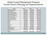 alaska coastal management program coastal district planning and implementation