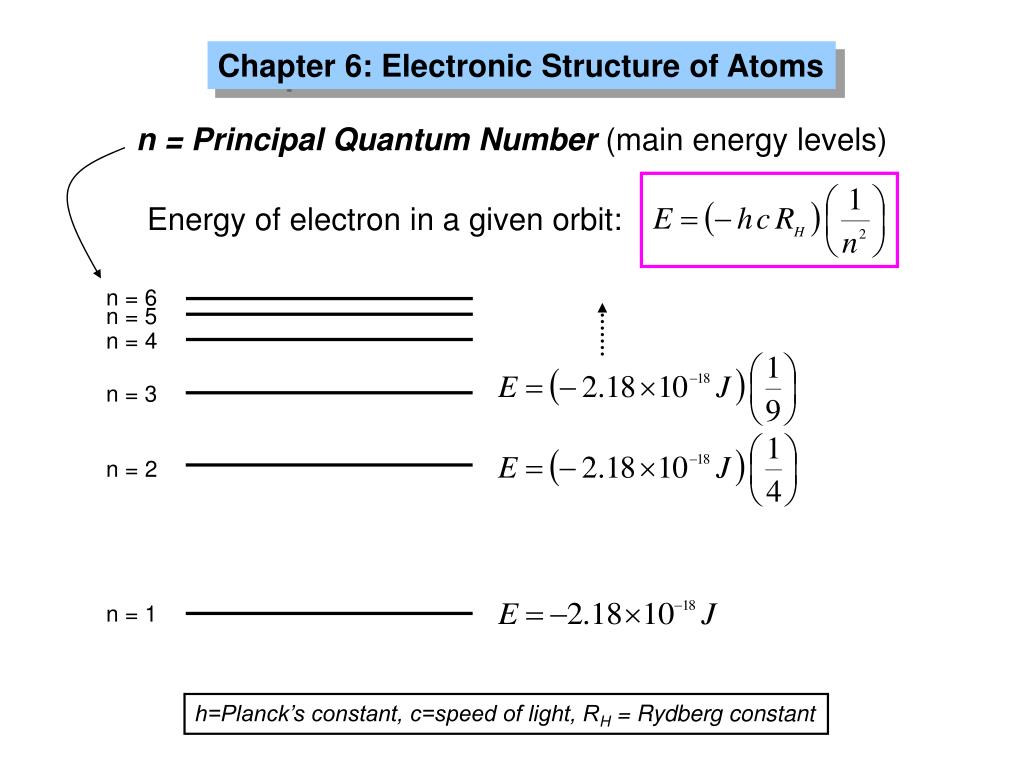 Energy of electron in a given orbit: