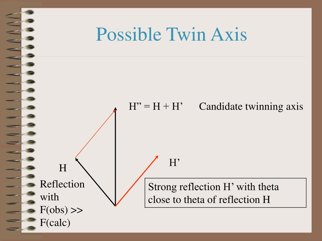 Possible Twin Axis