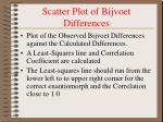 scatter plot of bijvoet differences