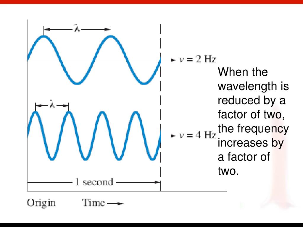 When the wavelength is reduced by a factor of two, the frequency increases by a factor of two.