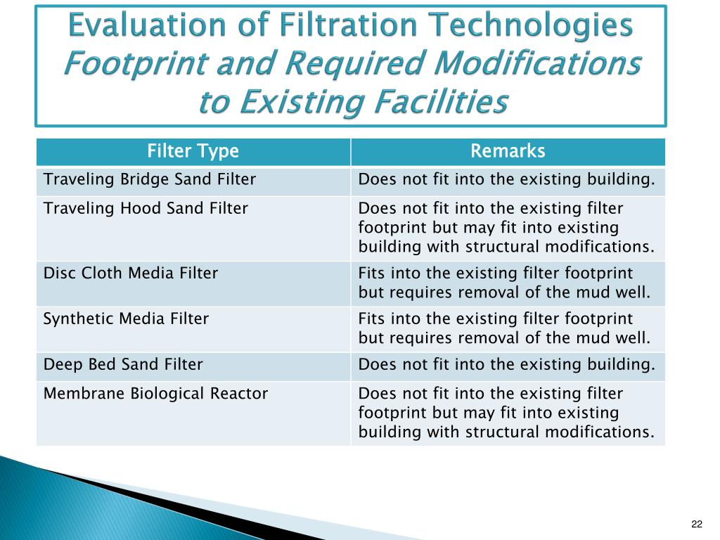 Evaluation of Filtration Technologies