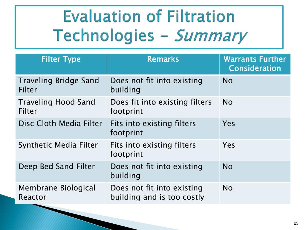 Evaluation of Filtration Technologies -