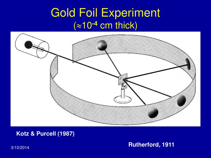 the gold foil experiment Gold foil experiment the gold foil experiment was an experiment done by ernest rutherford to determine the layout of the atomuntil that time, the prevailing theory was the plum pudding model of the atom.