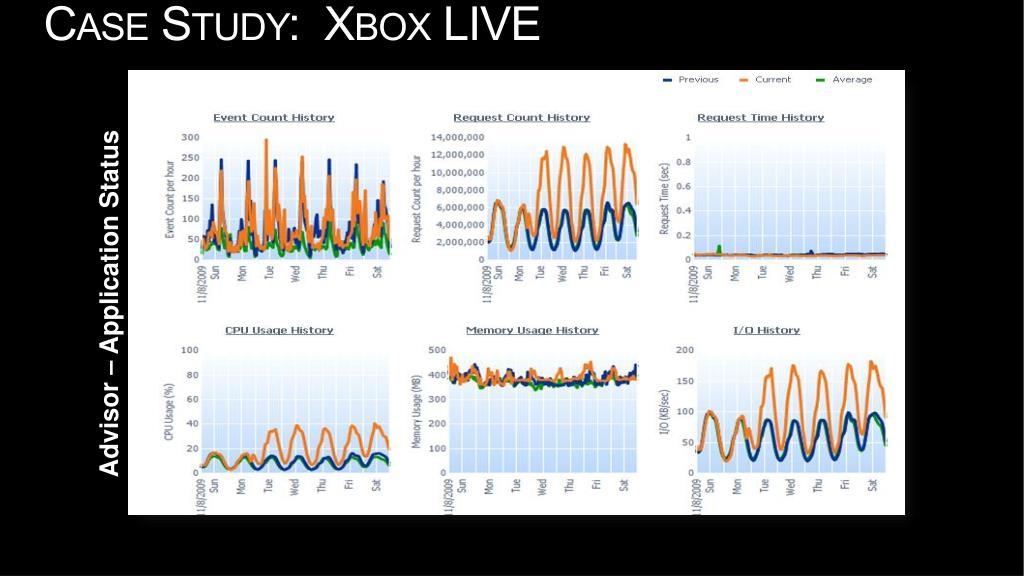 Case Study:  Xbox LIVE