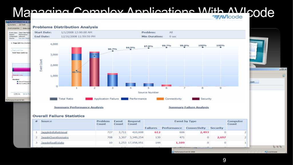 Managing Complex Applications With AVIcode