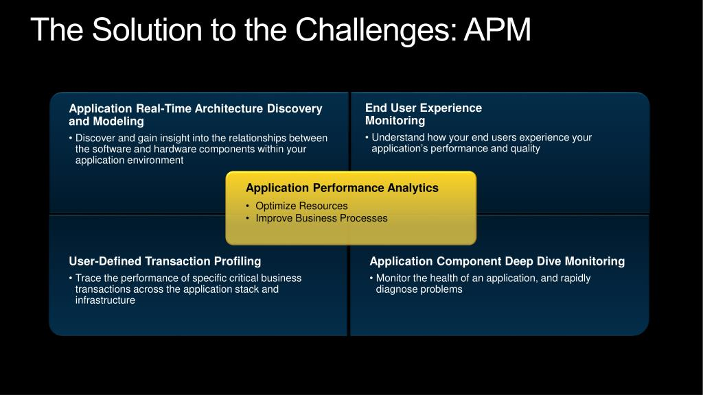 The Solution to the Challenges: APM