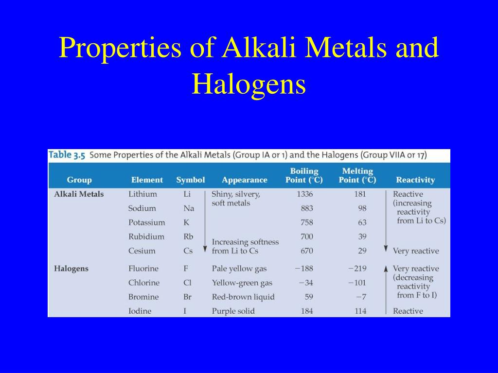 Properties of Alkali Metals and Halogens