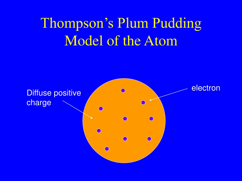 Thompson's Plum Pudding Model of the Atom