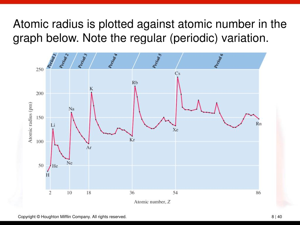 Atomic radius is plotted against atomic number in the graph below. Note the regular (periodic) variation.