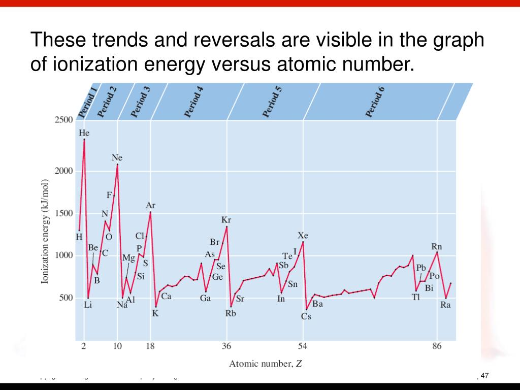 These trends and reversals are visible in the graph of ionization energy versus atomic number.