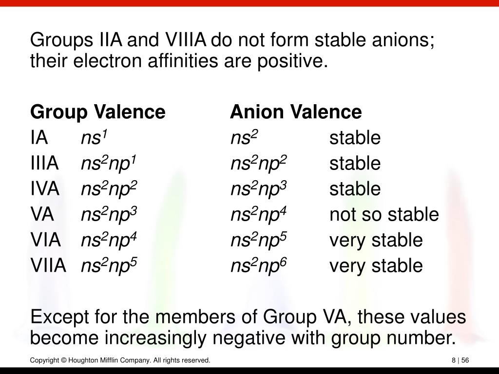 Groups IIA and VIIIA do not form stable anions; their electron affinities are positive.