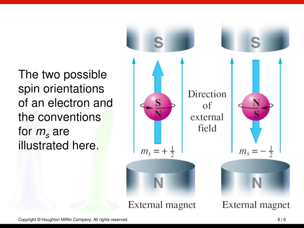 The two possible spin orientations of an electron and the conventions for