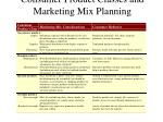 consumer product classes and marketing mix planning