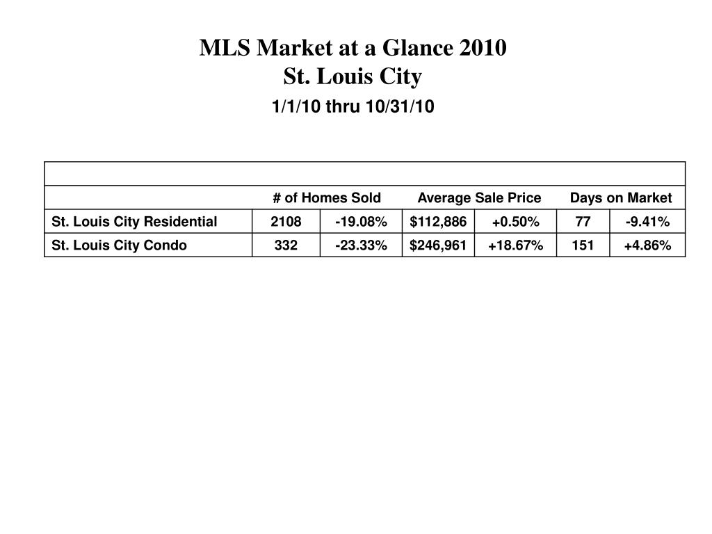 MLS Market at a Glance 2010