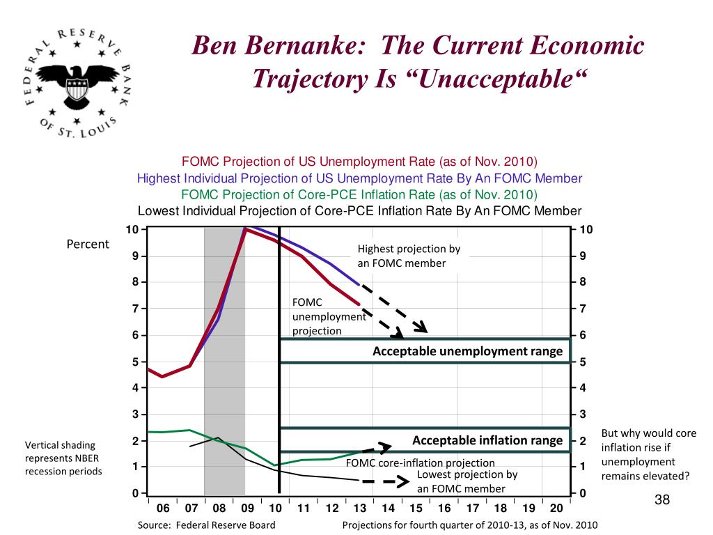 "Ben Bernanke:  The Current Economic Trajectory Is ""Unacceptable"""