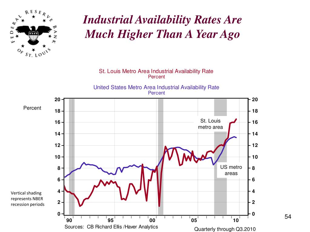 Industrial Availability Rates Are Much Higher Than A Year Ago