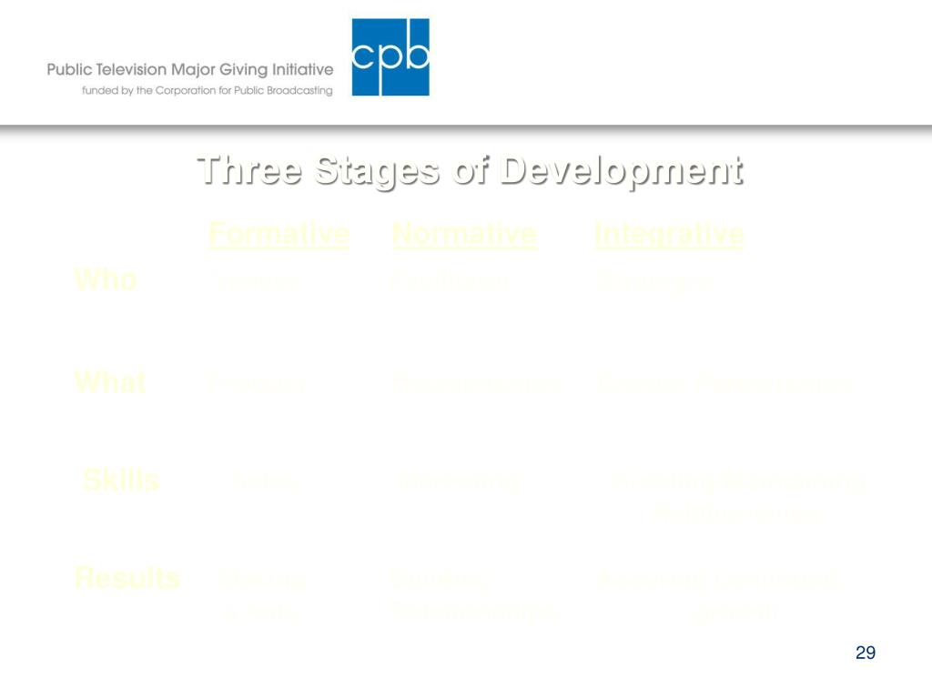 Three Stages of Development