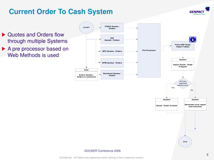 Current Order To Cash System