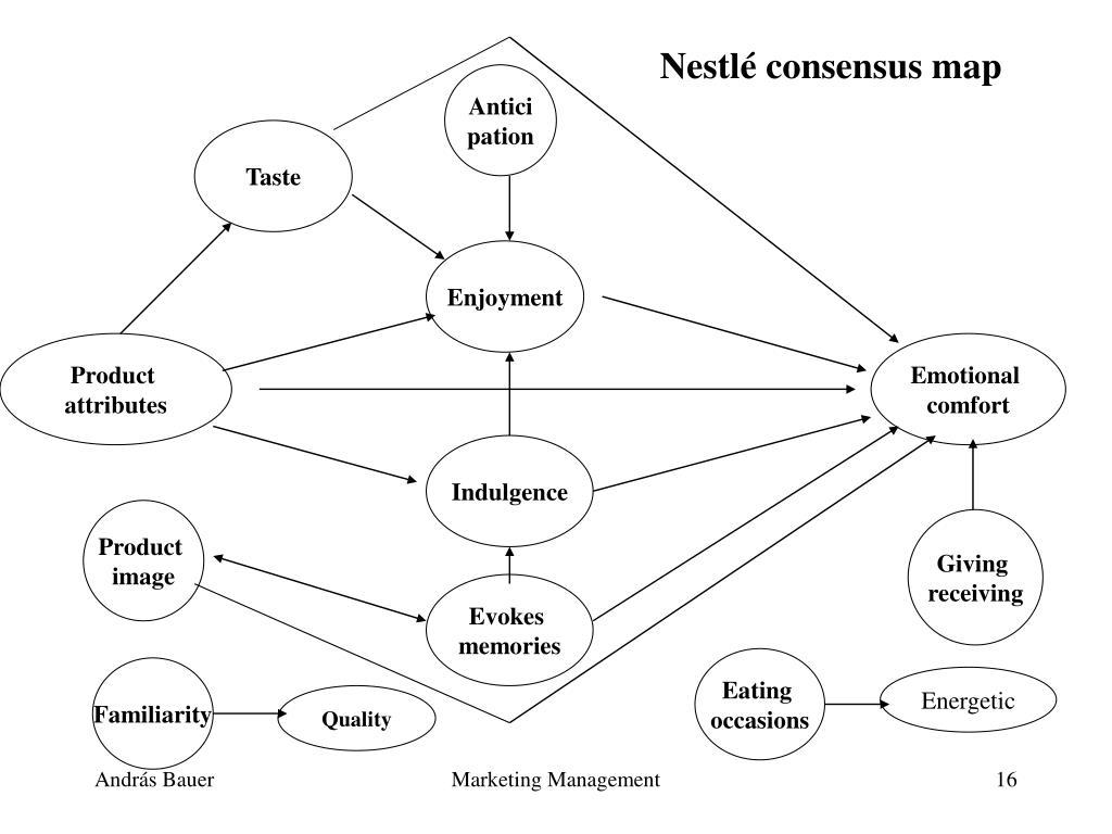 Nestlé consensus map