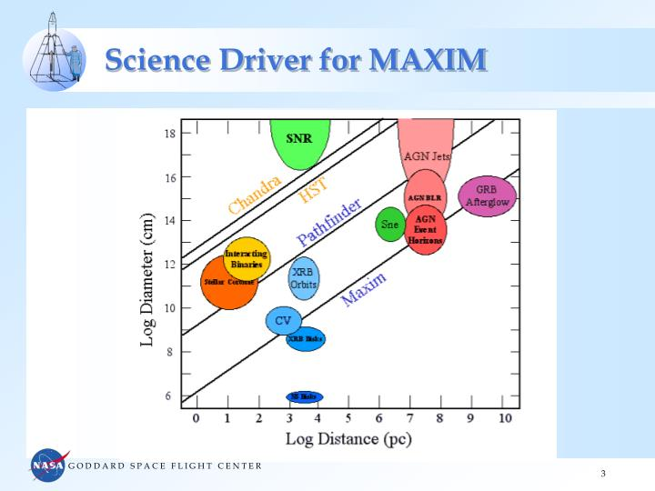 Science driver for maxim1