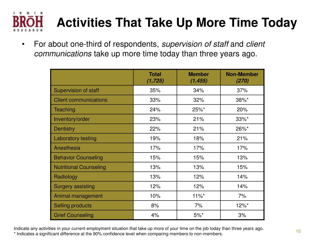 Activities That Take Up More Time Today