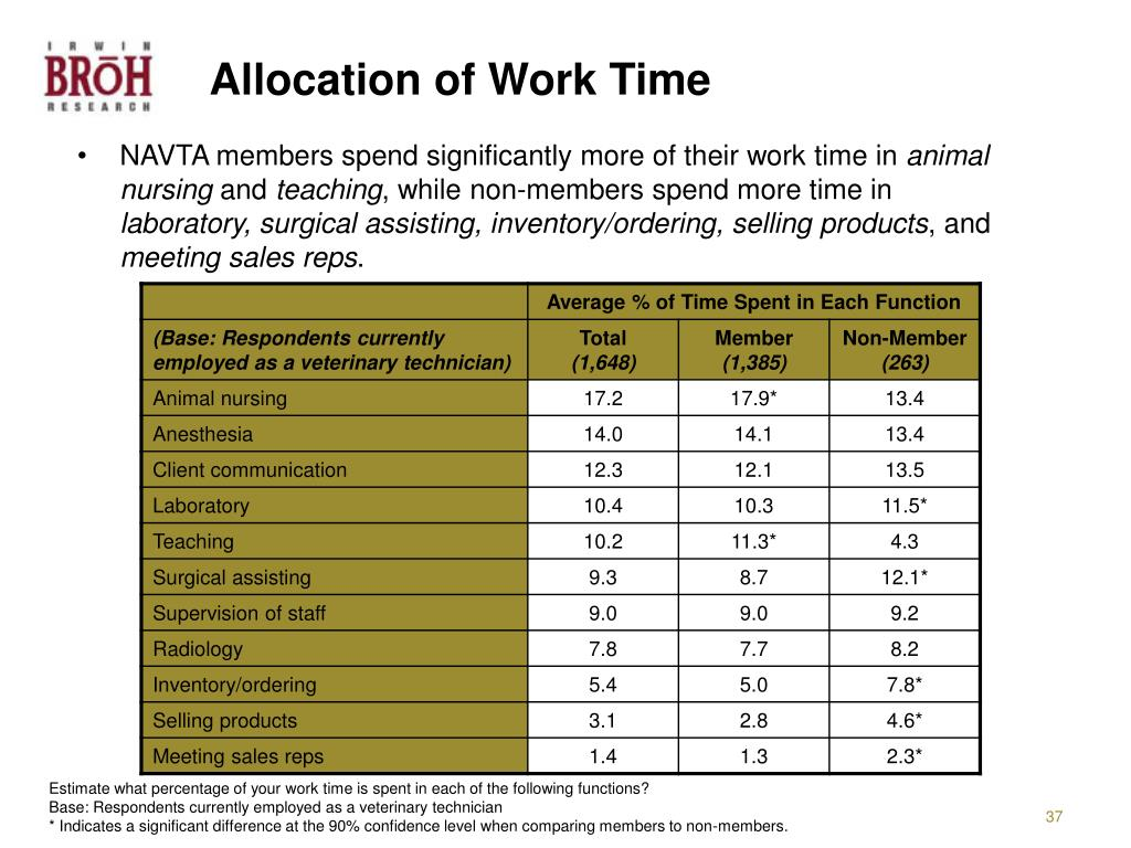 Allocation of Work Time