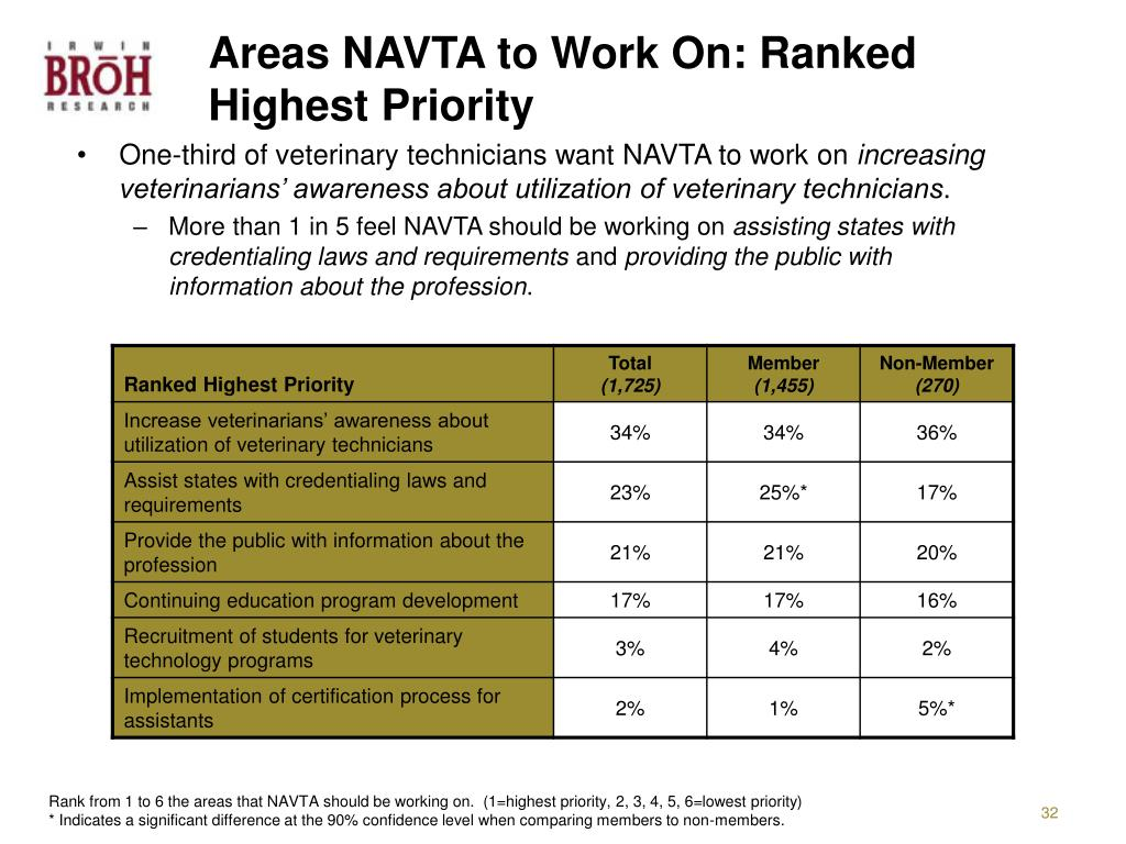 Areas NAVTA to Work On: Ranked Highest Priority