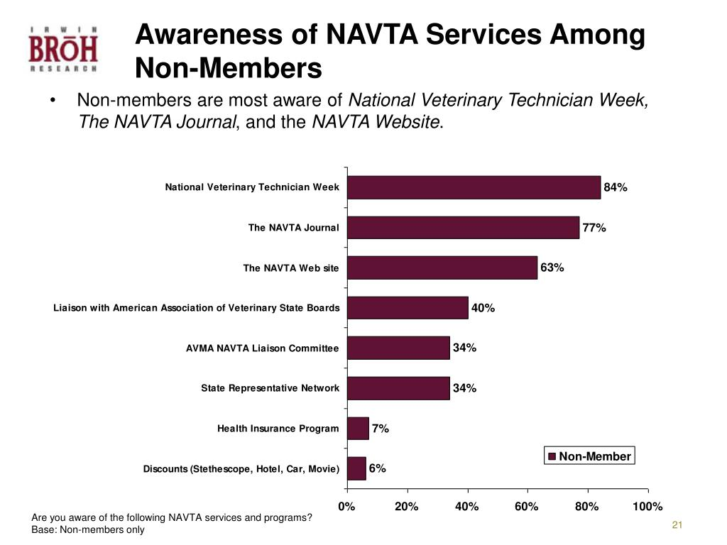 Awareness of NAVTA Services Among Non-Members