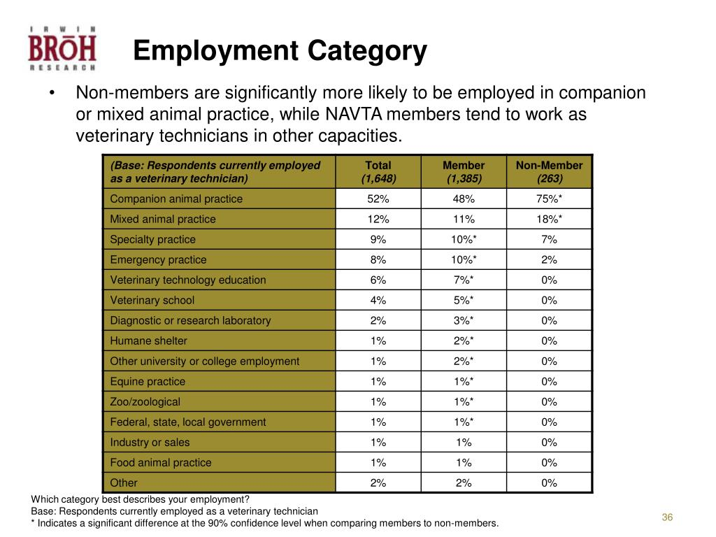 Employment Category