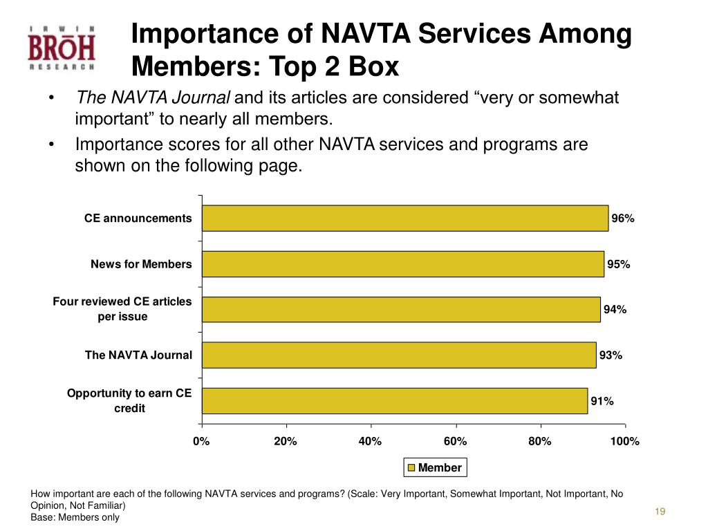 Importance of NAVTA Services Among Members: Top 2 Box
