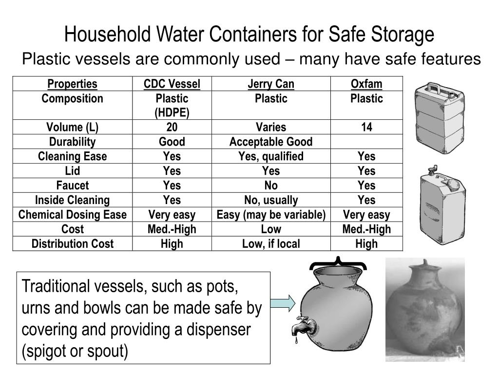 Household Water Containers for Safe Storage