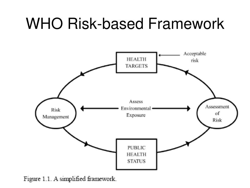 WHO Risk-based Framework