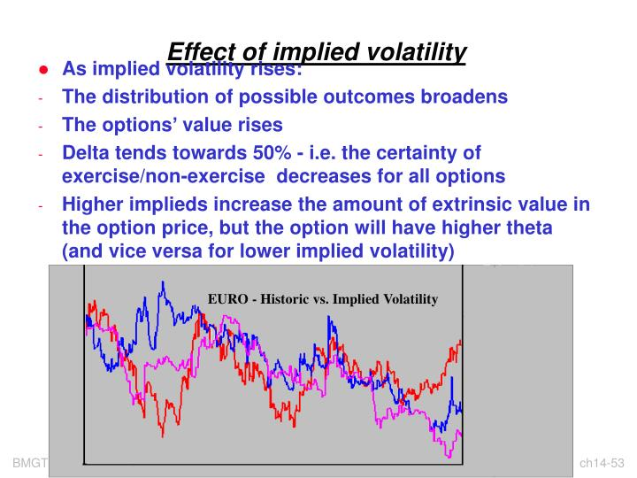 Effect of implied volatility