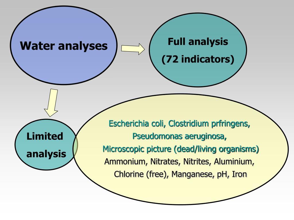 Water analyses