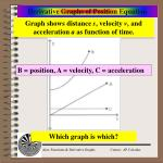 derivative graphs of position equation7