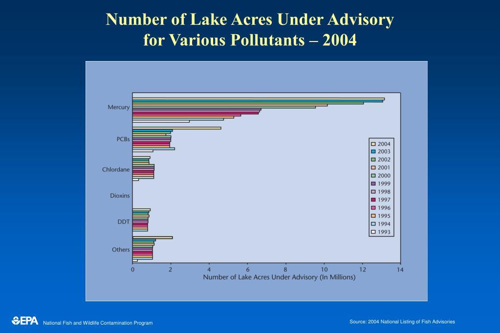 Number of Lake Acres Under Advisory