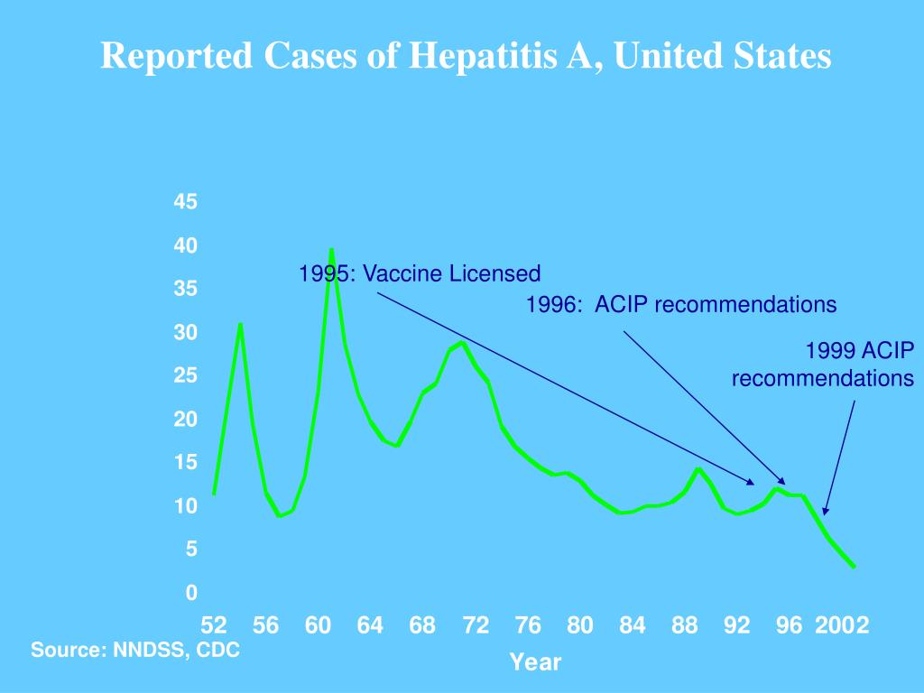 Reported Cases of Hepatitis A, United States