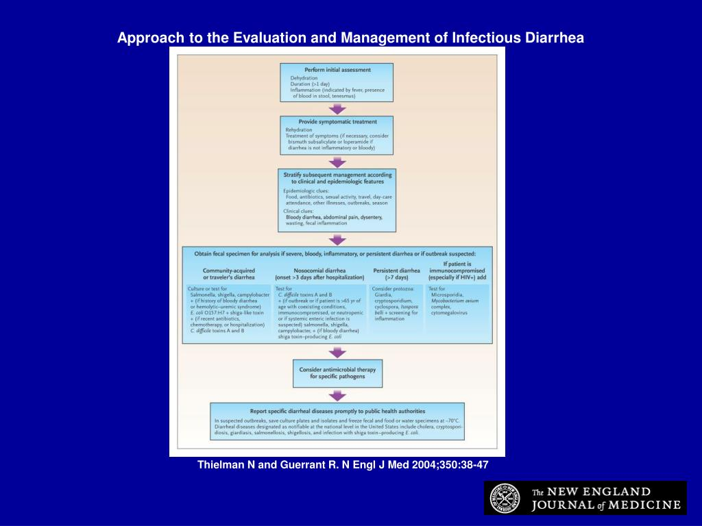 Approach to the Evaluation and Management of Infectious Diarrhea