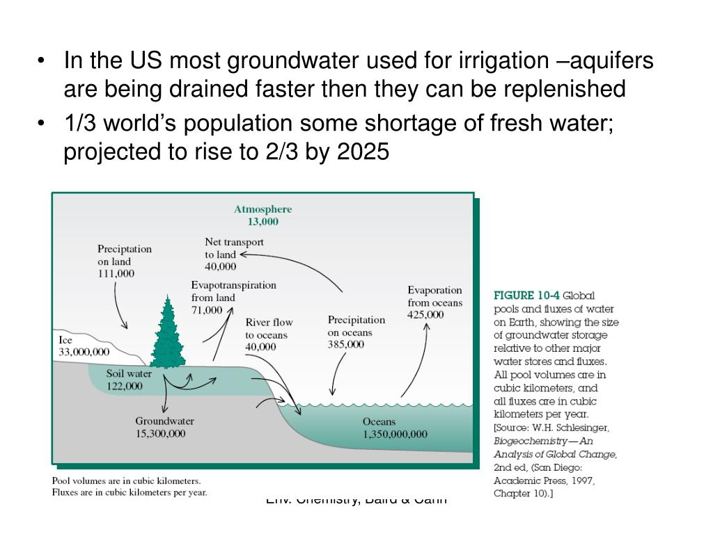 In the US most groundwater used for irrigation –aquifers are being drained faster then they can be replenished