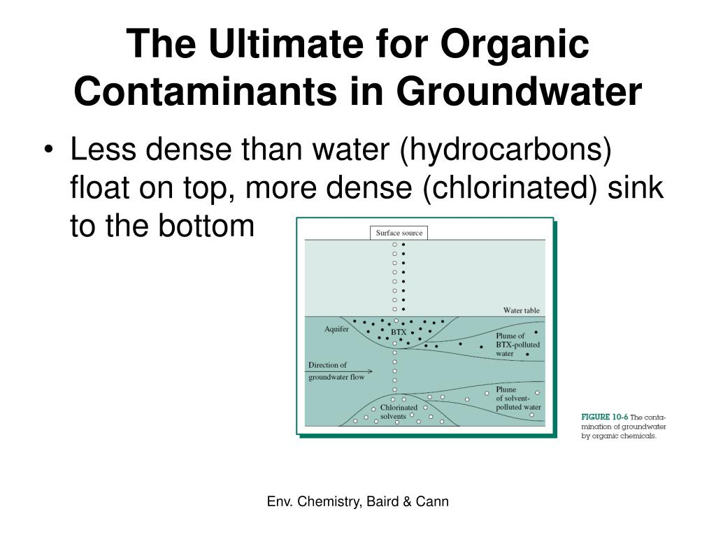 The Ultimate for Organic Contaminants in Groundwater