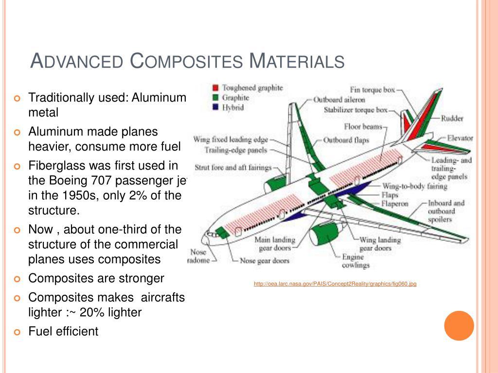 Advanced Composites Materials