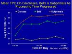 mean tpc on carcasses belts subprimals as processing time progressed