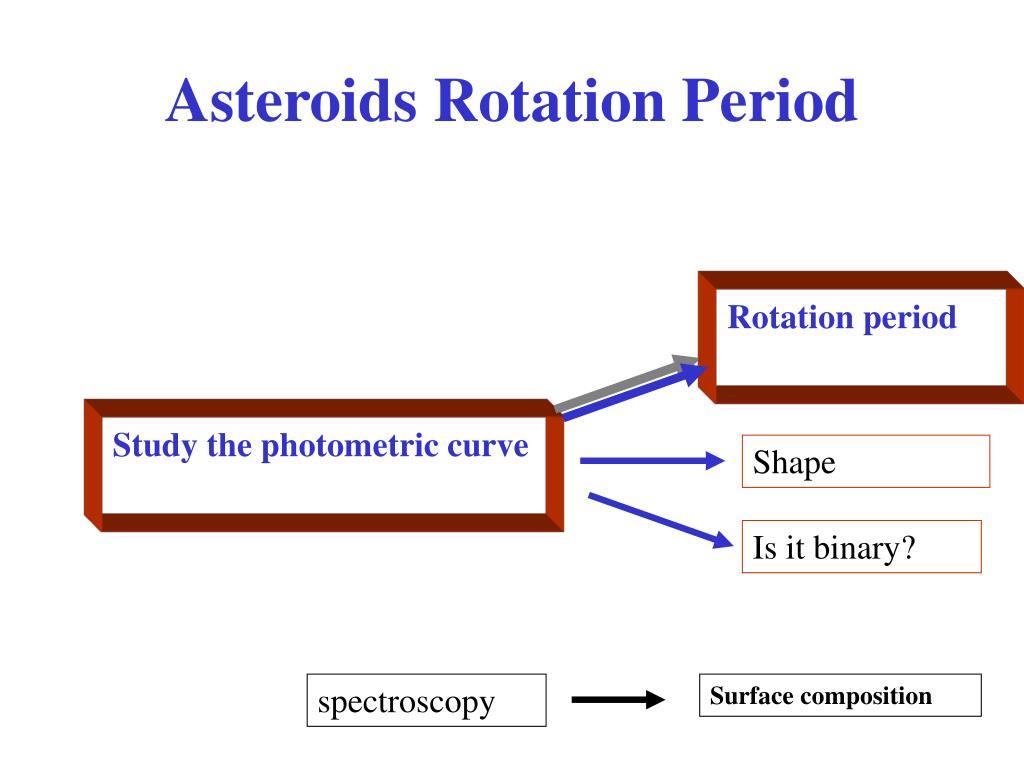 asteroids rotation period l.