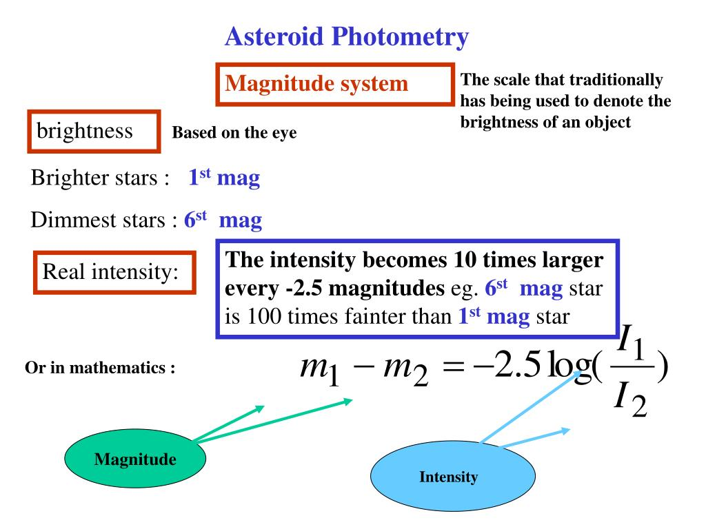 Asteroid Photometry