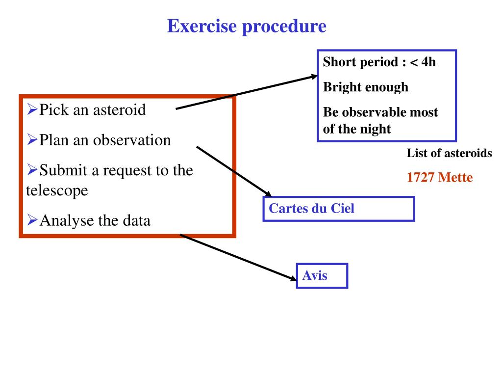 Exercise procedure
